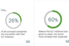 Majority of IoT Projects failing, says Cisco
