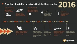 Timeline_of_notable_targeted_attack_incidents