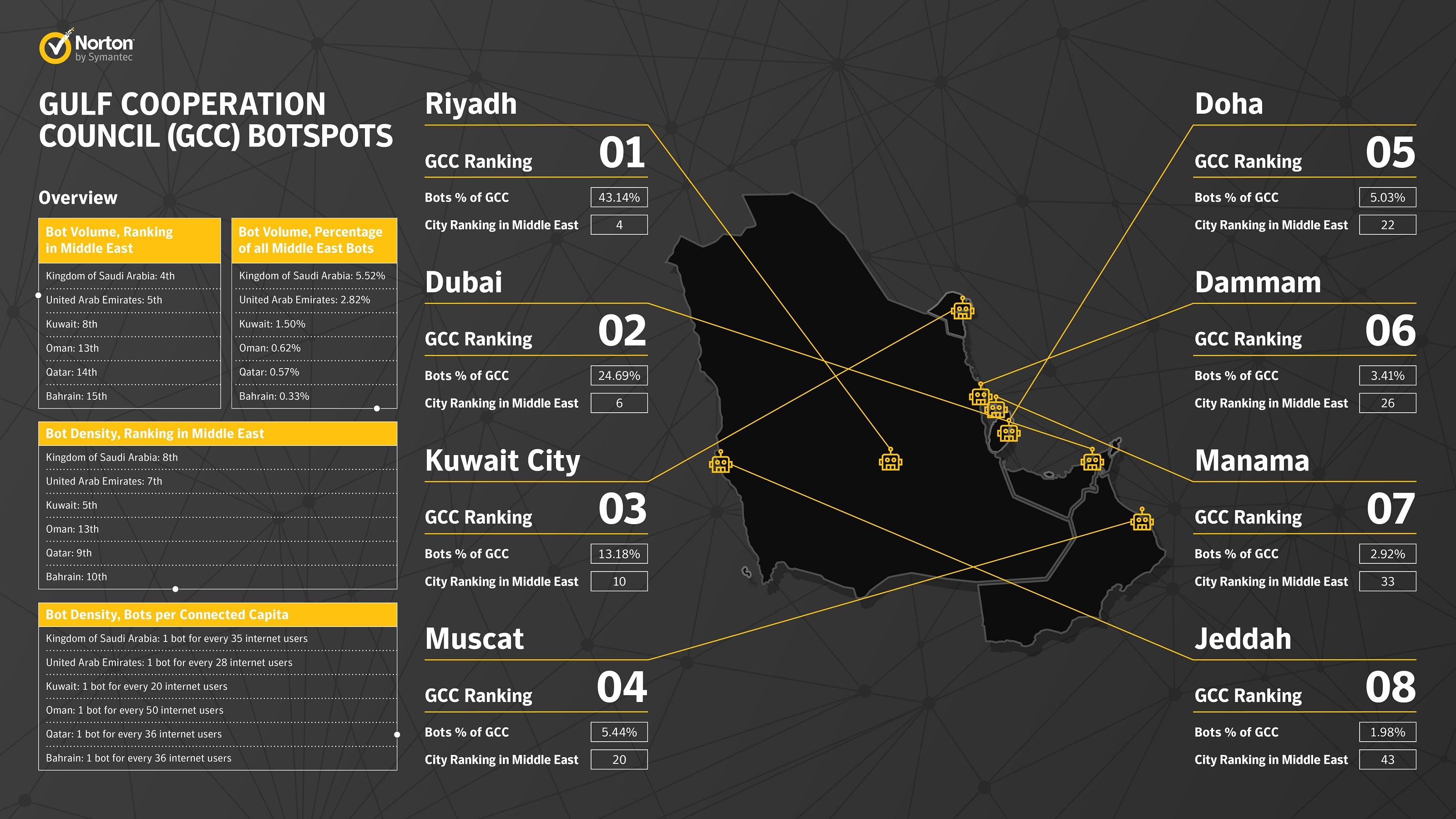 Norton_Botspots_Data Sheet_GCC_ENGLISH
