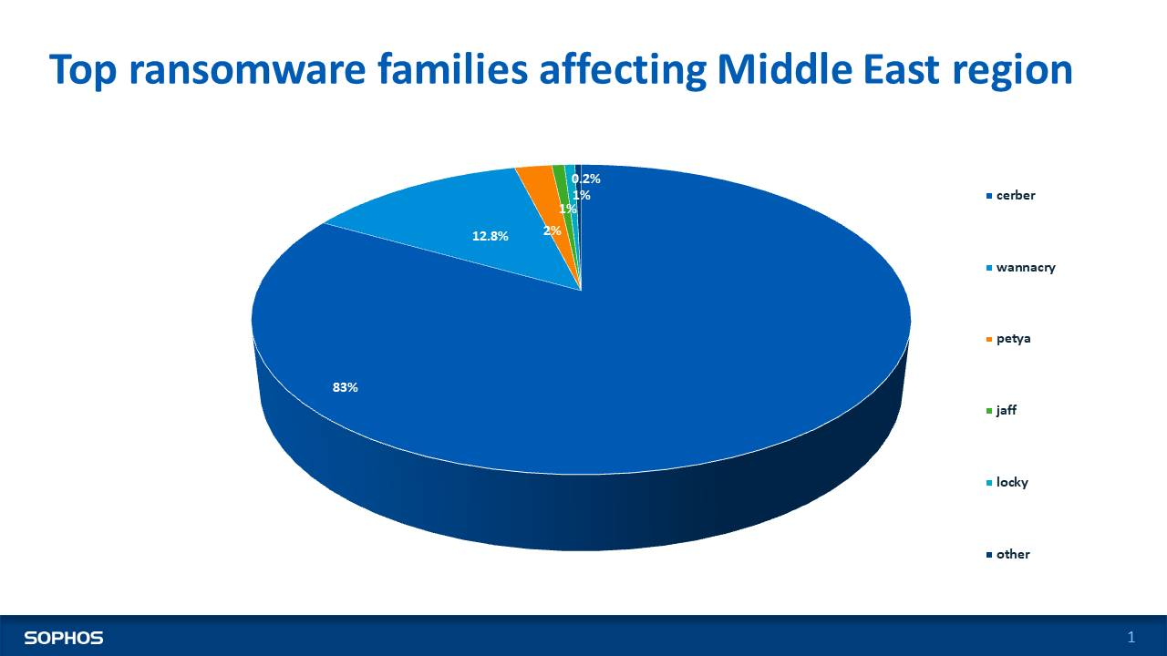 Sophos Malware Report 2017 _Top ransomware families affecting Middle East region