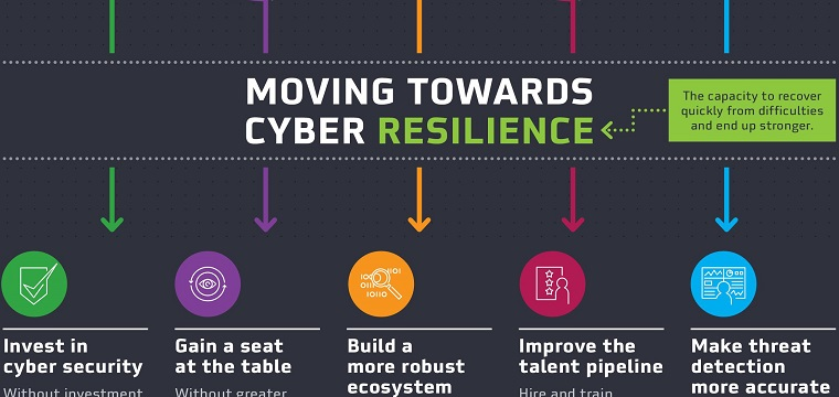 DarkMatter Infographic – Cyber Resilience & Trust Report