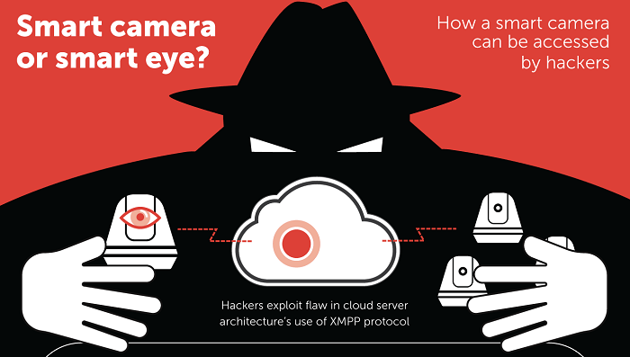 Kaspersky uncovers vulnerabilities in smart cameras